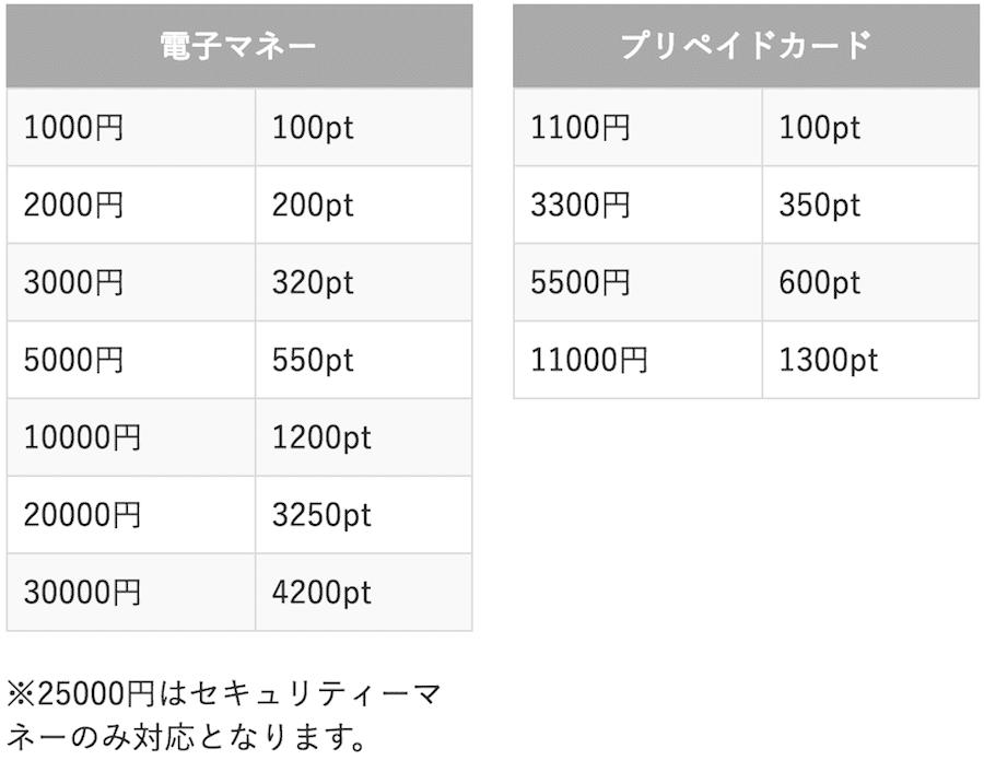 pcmaxポイント料金(電子マネー・プリペイドカード)