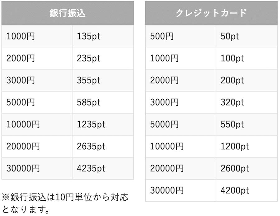 pcmaxポイント料金(銀行振込・クレジットカード)