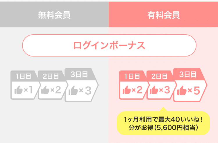 無料会員:1日目→1いいね、2日目→2いいね、3日目→3いいね  有料会員:1日目→2いいね、2日目→3いいね、3日目→5いいね